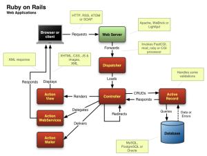 rails_architecture